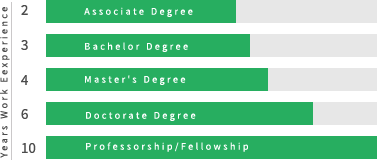 Accredited life experience degrees based on your work